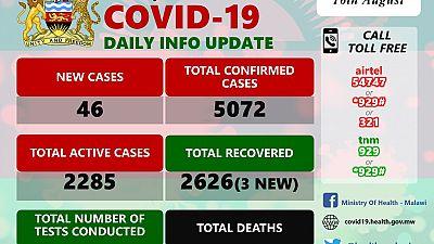 Coronavirus - Malawi: COVID-19 Daily Information Update (16th August 2020)