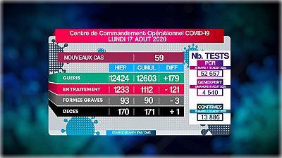 Coronavirus - Madagascar: Covid-19 - Situation du 17.08.2020