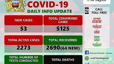 Coronavirus - Malawi: COVID-19 Daily Information Update (17th August 2020)