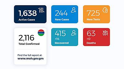 Coronavirus - Gambia: Daily Case Update as of 18th August 2020