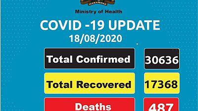 Coronavirus - Kenya: COVID-19 Update 18/08/2020