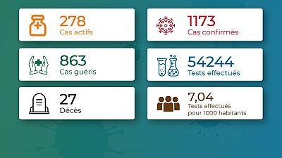 Coronavirus - Togo : Chiffres mis à jour le 18 août 2020 à 19:50