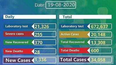 Coronavirus - Ethiopia: COVID-19 reported cases in Ethiopia (19th August 2020)