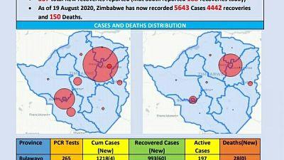 Coronavirus - Zimbabwe: COVID-19 Update (19 August 2020)