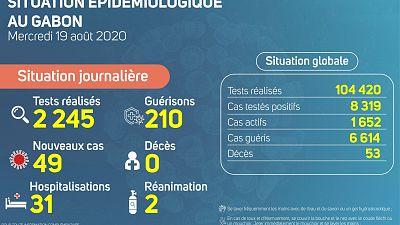 Coronavirus - Gabon : Situation journalière au Gabon (19 août 2020)