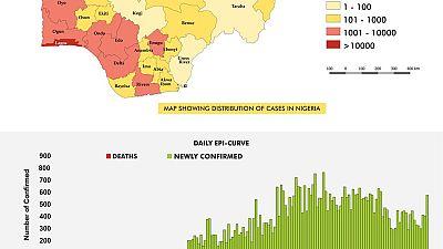 Coronavirus - Nigeria: The COVID-19 Nigeria situation report for 19th August, 2020