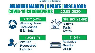 Coronavirus - Rwanda : mise à jour du cas COVID-19 (20 août 2020)
