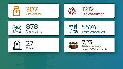 Coronavirus - Togo : Chiffres mis à jour le 20 août 2020 à 19:50