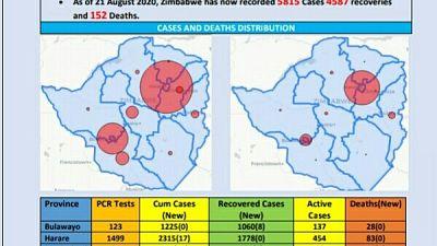 Coronavirus - Zimbabawe: COVID-19 Update (21 August 2020)