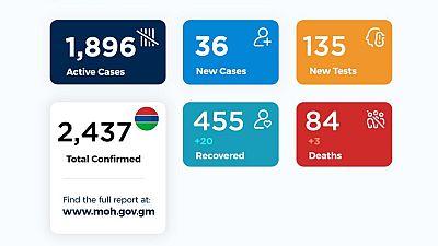Coronavirus - Gambia: Daily Case Update as of 21st August 2020