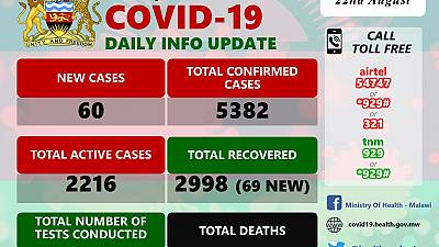 Coronavirus - Malawi: COVID-19 Daily Information Update (22nd August 2020)