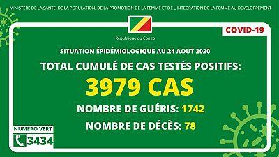 Coronavirus - Congo : Situation épidémiologique au 24 août 2020