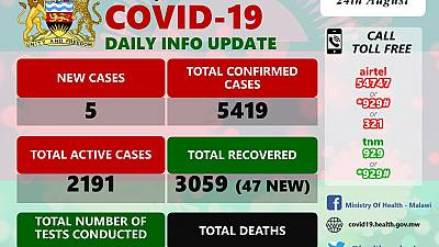 Coronavirus - Malawi: COVID-19 Daily Information Update (24th August 2020)