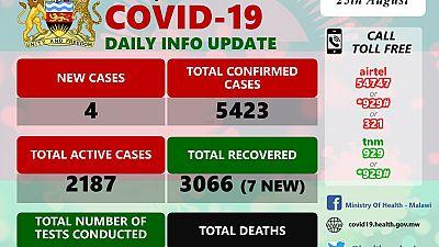 Coronavirus - Malawi: COVID-19 Daily Information Update (25th August 2020)