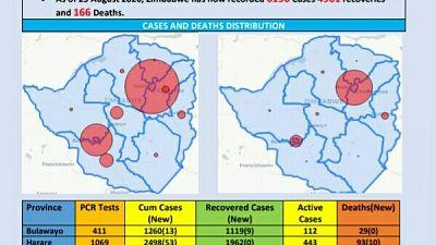 Coronavirus - Zimbabwe: COVID-19 Update (25 August 2020)