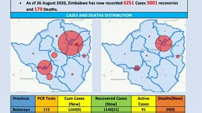 Coronavirus - Zimbabwe: COVID-19 Update (26 August 2020)