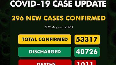 Coronavirus - Nigeria: COVID-19 Case Update (27th August 2020)