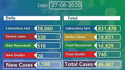 Coronavirus - Ethiopia: COVID-19 reported cases in Ethiopia (27th August 2020)