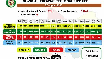 Coronavirus - Africa: COVID-19 ECOWAS Daily Update for August 27th, 2020