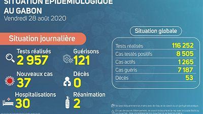 Coronavirus - Gabon : Situation Épidémiologique au Gabon (28 août 2020)