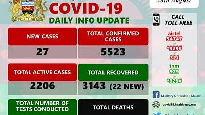 Coronavirus - Malawi: COVID-19 Daily Information Update (28th August 2020)