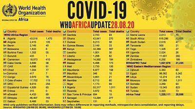 Coronavirus - Africa: WHO COVID-19 Africa Update 28.08.2020
