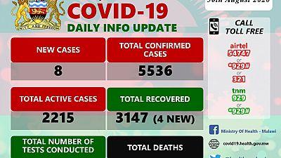 Coronavirus - Malawi: COVID-19 Daily Information Update (30th August 2020)