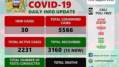 Coronavirus - Malawi: COVID-19 Daily Information Update (31st August 2020)