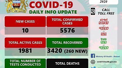 Coronavirus - Malawi: COVID-19 Daily Information Update (1st September 2020)