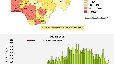 Coronavirus - Nigeria: COVID-19 Situation Report for Nigeria (3rd September 2020)