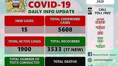 Coronavirus - Malawi: COVID-19 Daily Information Update (4th September 2020)