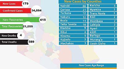 Coronavirus - Kenya: COVID-19 Update (04/09/2020)