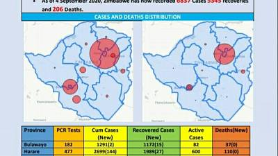 Coronavirus - Zimbabwe: Covid-19 Update (04 Septemeber 2020)
