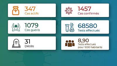 Coronavirus - Togo : Chiffres mis à jour le 04 septembre 2020 à 19:12