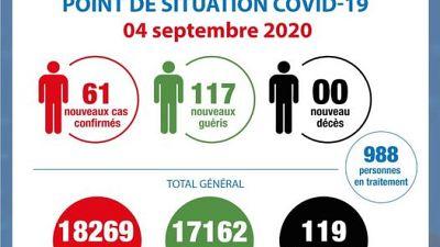 Coronavirus - Cote d'Ivoire : Point de la situation COVID-19 du 04 septembre 2020