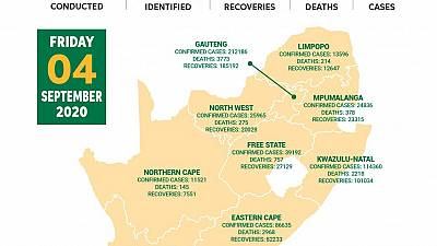 Coronavirus - South Africa: COVID-19 statistics in South Africa (04 September 2020)
