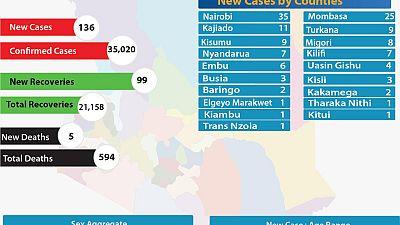 Coronavirus - Kenya: COVID-19 Update Summary (05/09/2020)