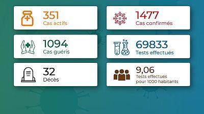 Coronavirus - Togo : Mise à jour du cas COVID-19 (5 septembre 2020)