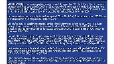 Coronavirus - République Démocratique du Congo : Mise à jour COVID-19 (5 septembre 2020)