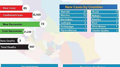 Coronavirus - Kenya: COVID-19 Update summary (06 September 2020)
