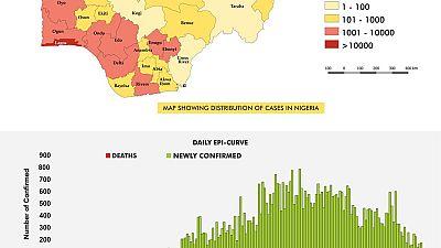Coronavirus - Nigeria: COVID-19 Situation Report for Nigeria (5th September 2020)