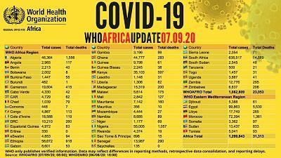 Coronavirus - Africa: WHO COVID-19 Africa Update 07.09.2020