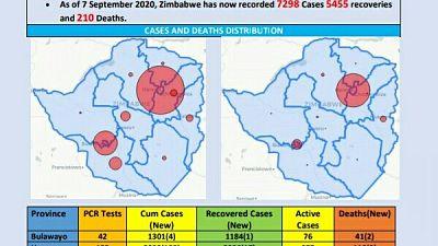 Coronavirus - Zimbabwe: COVID-19 Update (7th September 2020)