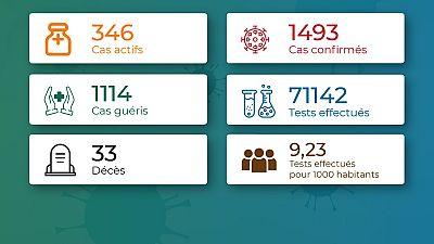 Coronavirus - Togo : Mise à jour du cas COVID-19 (7 septembre 2020)