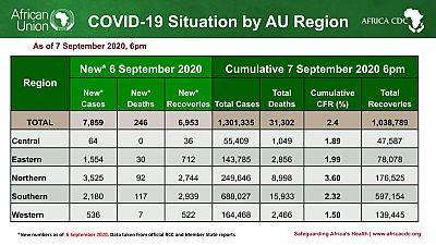Coronavirus - Africa: COVID-19 update in Africa as of 7 September 2020, 6 PM EAT