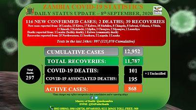 Coronavirus - Zambia: COVID-19 statistics (8th September 2020)