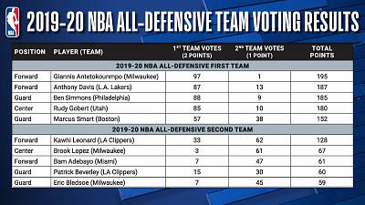 Kia NBA Defensive Player of the Year Giannis Antetokounmpo leads 2019-20 NBA All-Defensive First Team