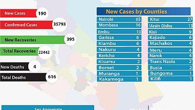 Coronavirus - Kenya: COVID-19 Updates Summary (11 September 2020)