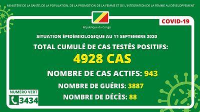 Coronavirus - Congo : Situation épidémiologique au 11 septembre 2020