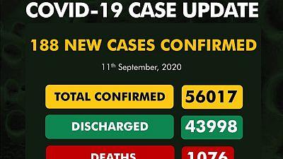 Coronavirus - Nigeria: COVID-19 Case Update (11 September 2020)